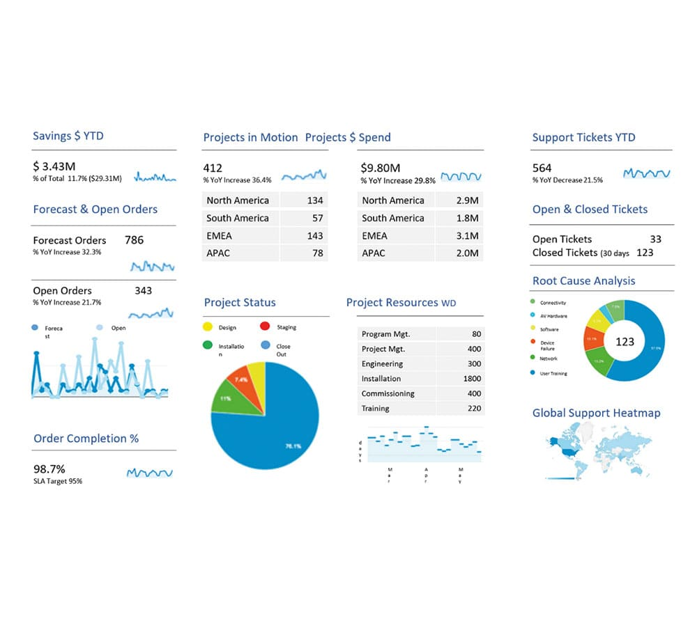 Asset management & Ticket system