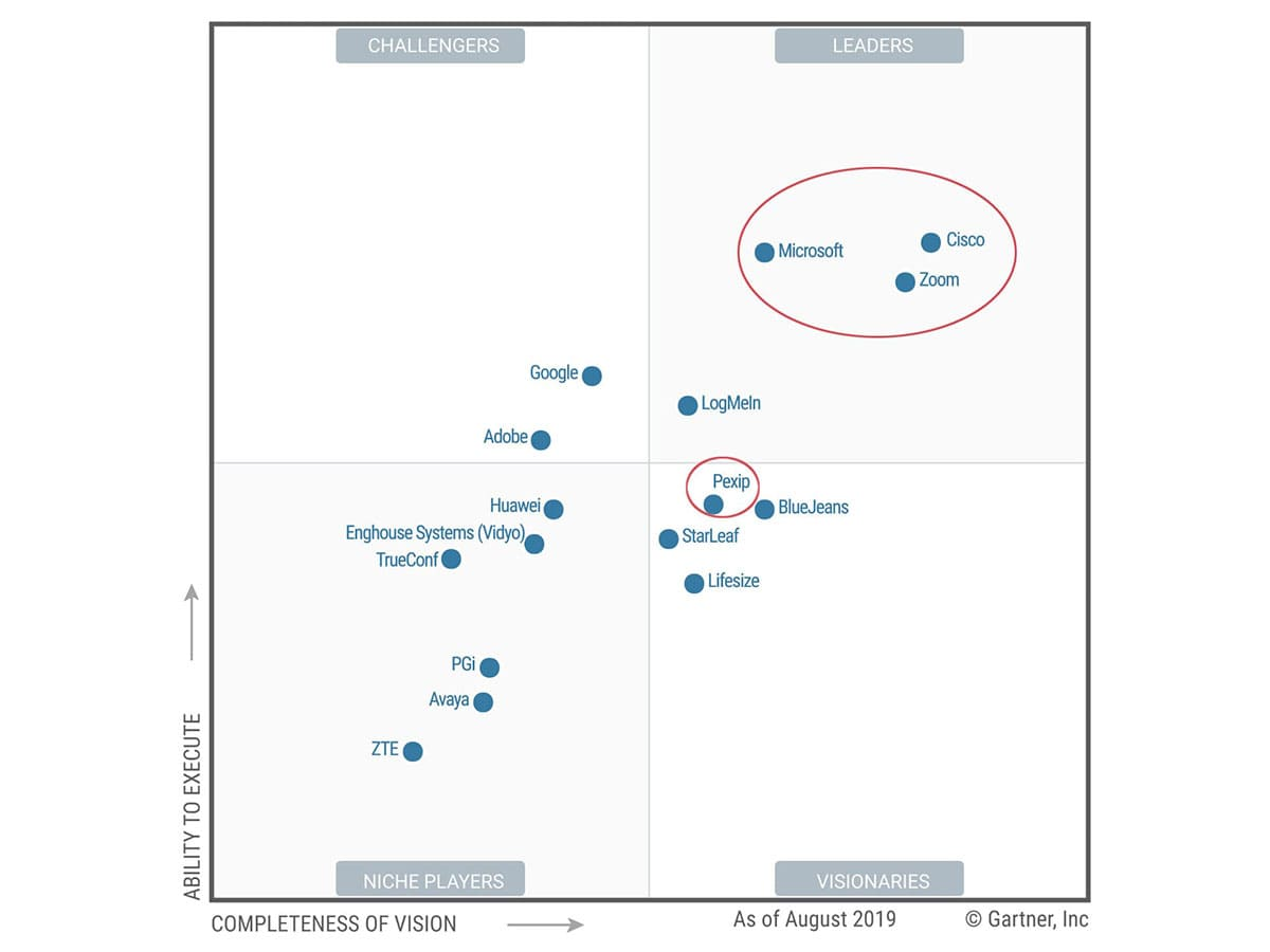 The Gartner magic quadrant for meeting solutions